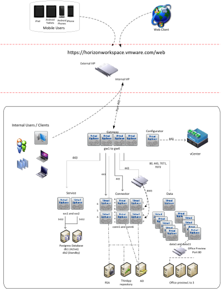 VMware Architectural Diagram