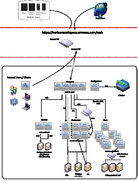 VMware Architectural Diagram